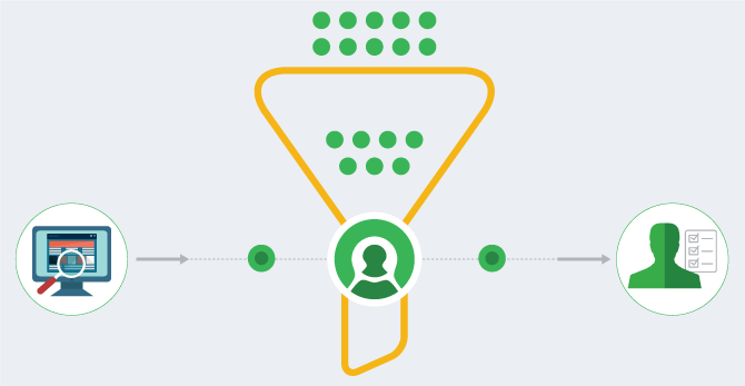 Accelerate your sales by integrating the call channel into your funnel