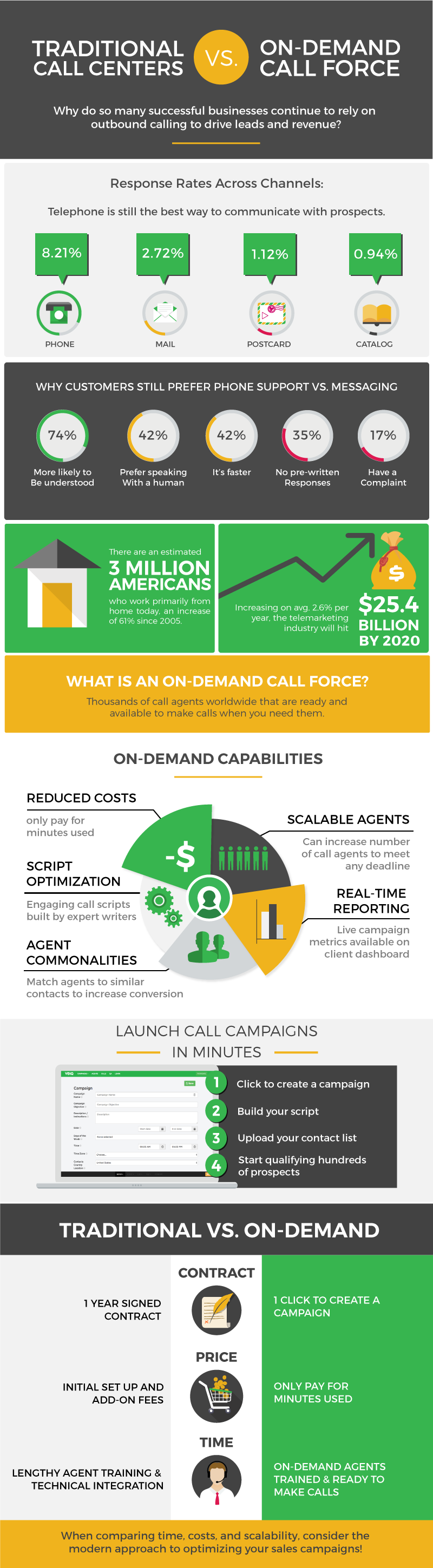 VOIQ Infographic: Traditional Call Centers vs. On-Demand Call Force