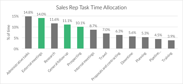 sales-rep-time-allocation