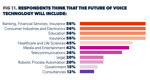 Trends and Predictions for Voice Technology in 2021, Speechmatics